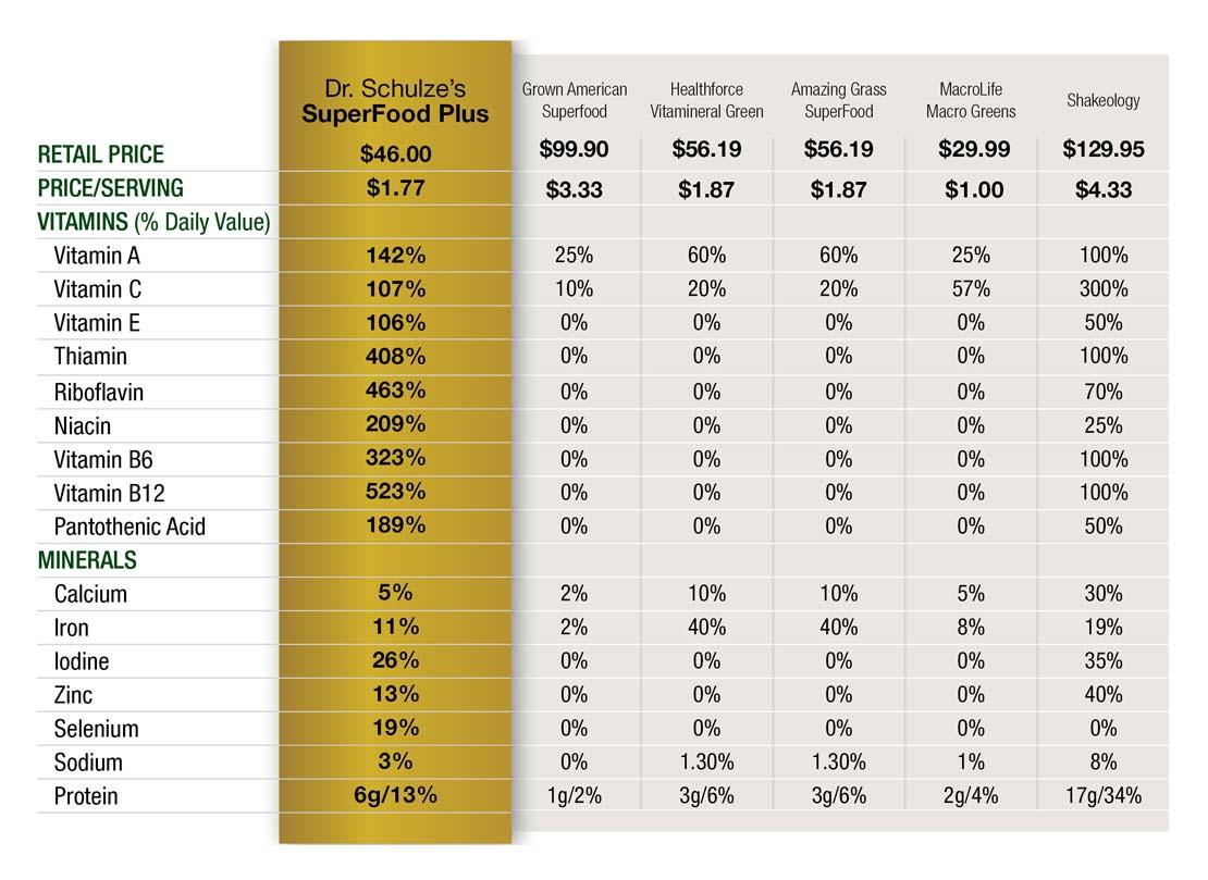 SuperFood Plus Comparison Table